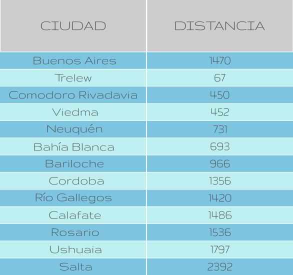 distancia Puerto Madryn